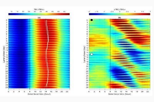 電離層月球引力效應。圖左為每日電離層於不同時間的濃度變化。圖右則為去除背景值後的分析成果。摘自Wu et al.,2021 Scientific Reports。太空系提供。