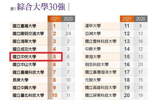《遠見雜誌》公布的「台灣最佳大學排行榜」,中央大學以優異的辦學,位居綜合大學全國第五。照片摘自遠見雜誌網站