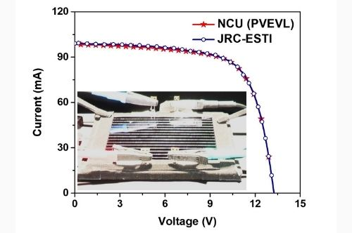 The photo of the OPV mini-module under the simulated sunlight and the two current-voltage curves (I-V curves) measured by NCU and JRC-ESTI. The two I-V curves are extremely consistent, indicating that NCU's solar cell efficiency verification competence is in parallel with the world's authoritative JRC-ESTI.