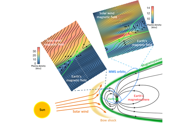 Figure. New magnetic reconnection phenomena occurring at the interface between the solar wind and Earth's magnetosphere which are 70000 km and 150000 km away from the Earth, respectively. The magnetic field reconnection spans the spatial domain of 2000 km x 2000 km which are reconstructed from the NASA-MMS data measured at the spacecraft paths (white dotted points) along with the plasma physics model. The green lines mark the X lines which are less than 30 km from the spacecraft paths. Both the solar wind and the magnetosphere consist of electrons, ions (mostly protons), electric and magnetic fields. The background colors in the maps denote the plasma number density.